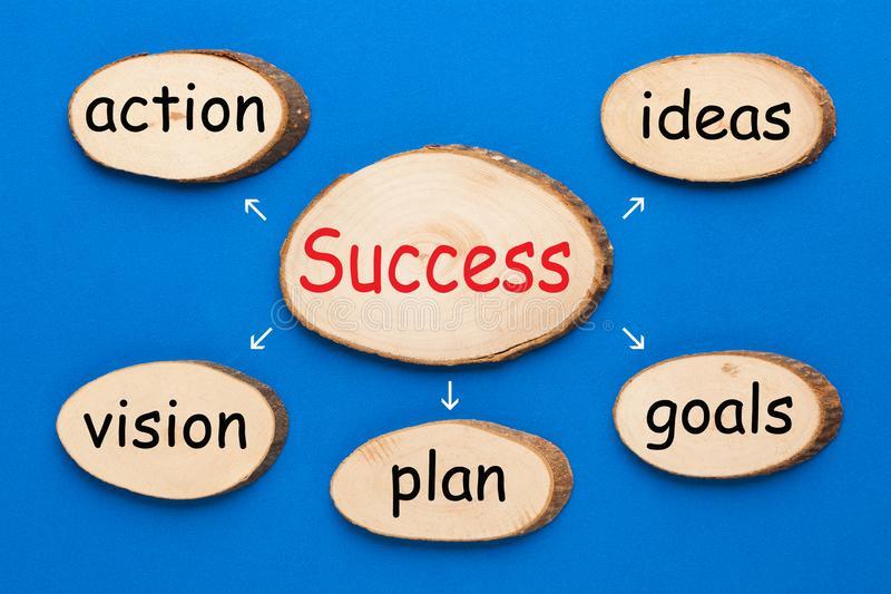 success-process-concept-conceptual-words-wooden-ellipse-blue-background-business-136380143